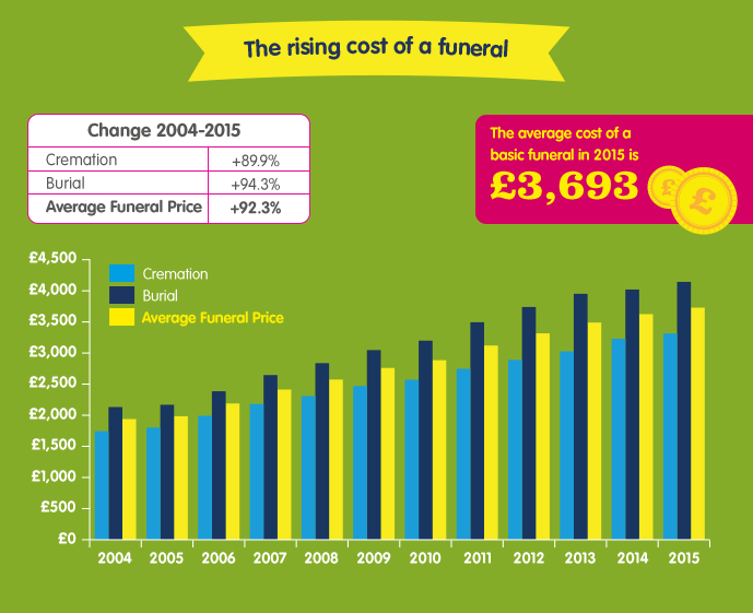 04 The rising cost of a funeral