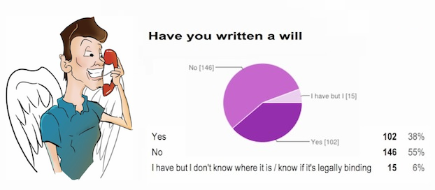 Have you written a will